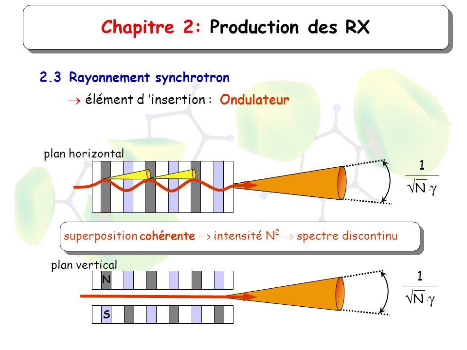 1 N superposition cohérente intensité N 2 spectre discontinu Chapitre 2: Production des RX 2.3Rayonnement synchrotron élément d insertion : Ondulateur