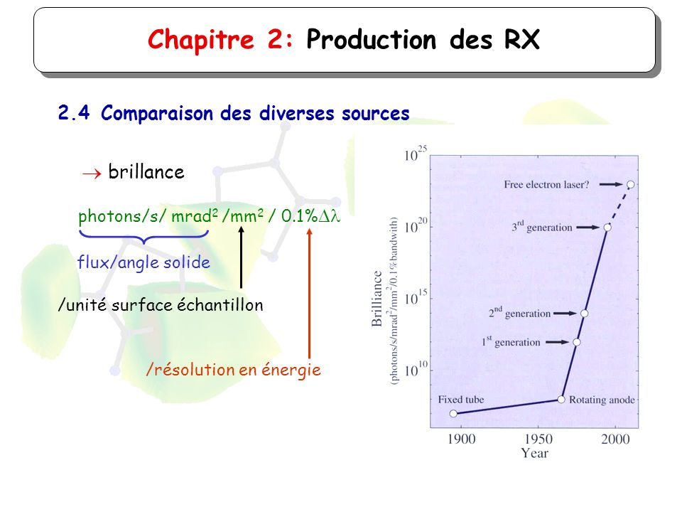 Chapitre 2: Production des RX 2.4Comparaison des diverses sources brillance photons/s/ mrad 2 /mm 2 / 0.1% flux/angle solide /unité surface échantillo