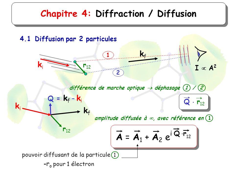 Chapitre 4: Diffraction / Diffusion 4.1Diffusion par 2 particules kfkf kiki r 12 1 2 kfkf kiki Q = k f - k i Q r 12 différence de marche optique dépha
