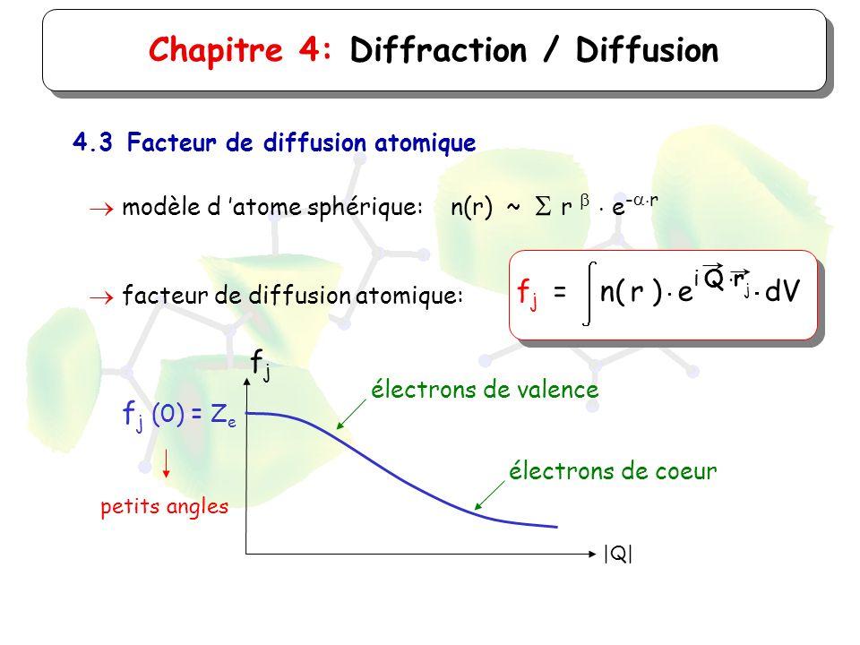 |Q| fjfj Chapitre 4: Diffraction / Diffusion 4.3Facteur de diffusion atomique modèle d atome sphérique: n(r) ~ r e - r f j (0) = Z e facteur de diffus