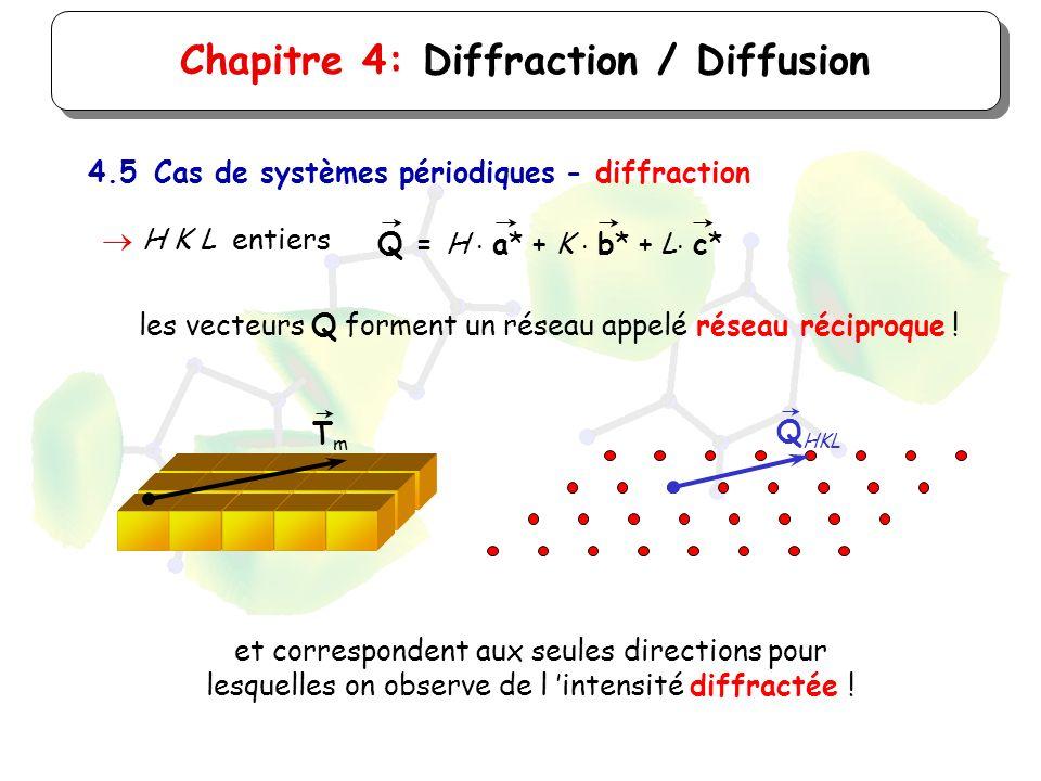 Chapitre 4: Diffraction / Diffusion 4.5Cas de systèmes périodiques - diffraction H K L entiers Q = H a* + K b* + L c* les vecteurs Q forment un réseau