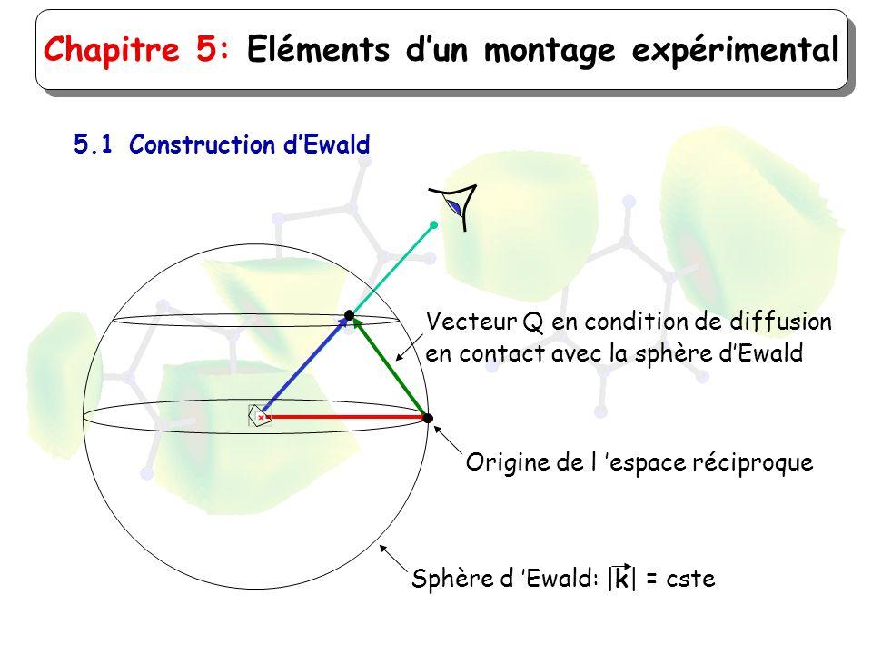 Chapitre 5: Eléments dun montage expérimental 5.1Construction dEwald Origine de l espace réciproque Vecteur Q en condition de diffusion en contact ave