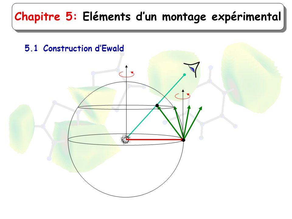 Chapitre 5: Eléments dun montage expérimental 5.1Construction dEwald