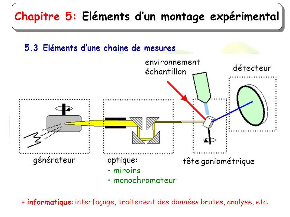 Chapitre 5: Eléments dun montage expérimental 5.3Eléments dune chaine de mesures optique: miroirs monochromateur tête goniométrique générateur détecte