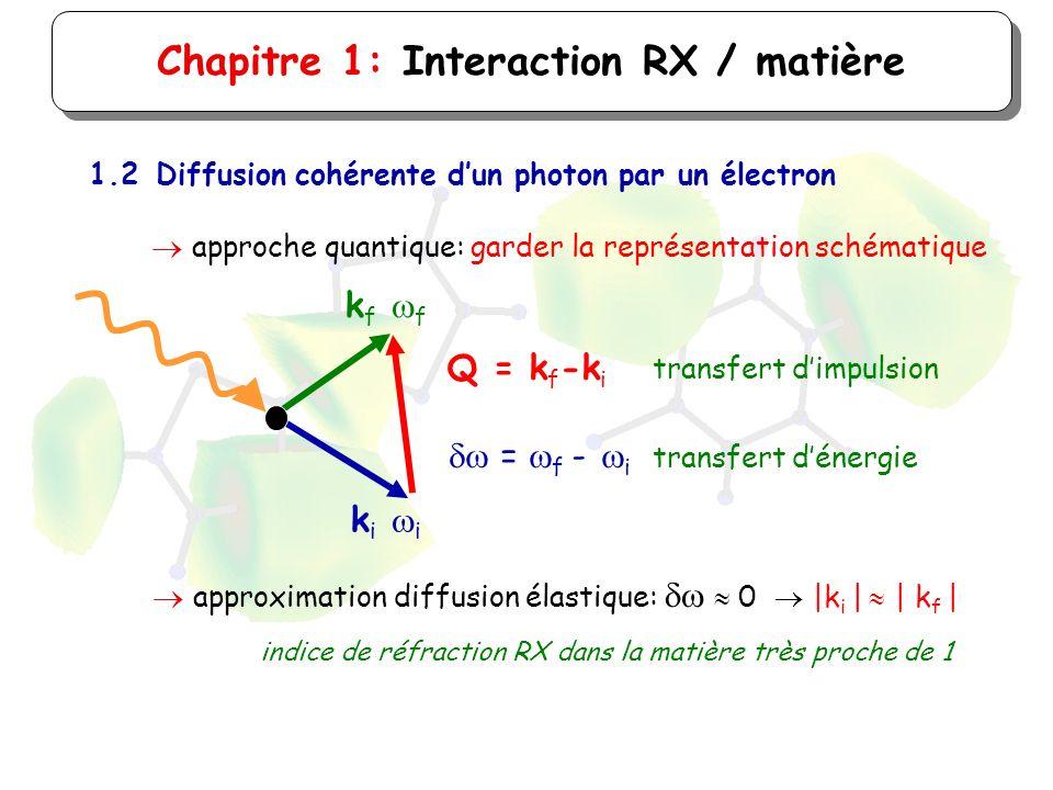 Chapitre 1: Interaction RX / matière 1.2Diffusion cohérente dun photon par un électron approche quantique: garder la représentation schématique k f f