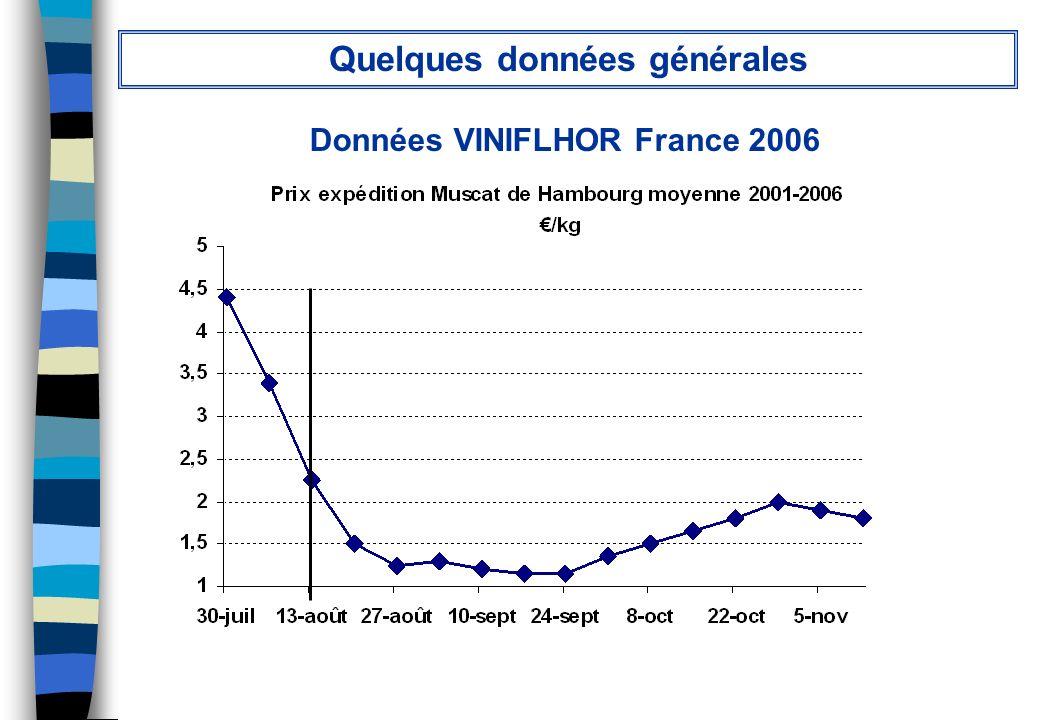 Données VINIFLHOR France 2006 Quelques données générales