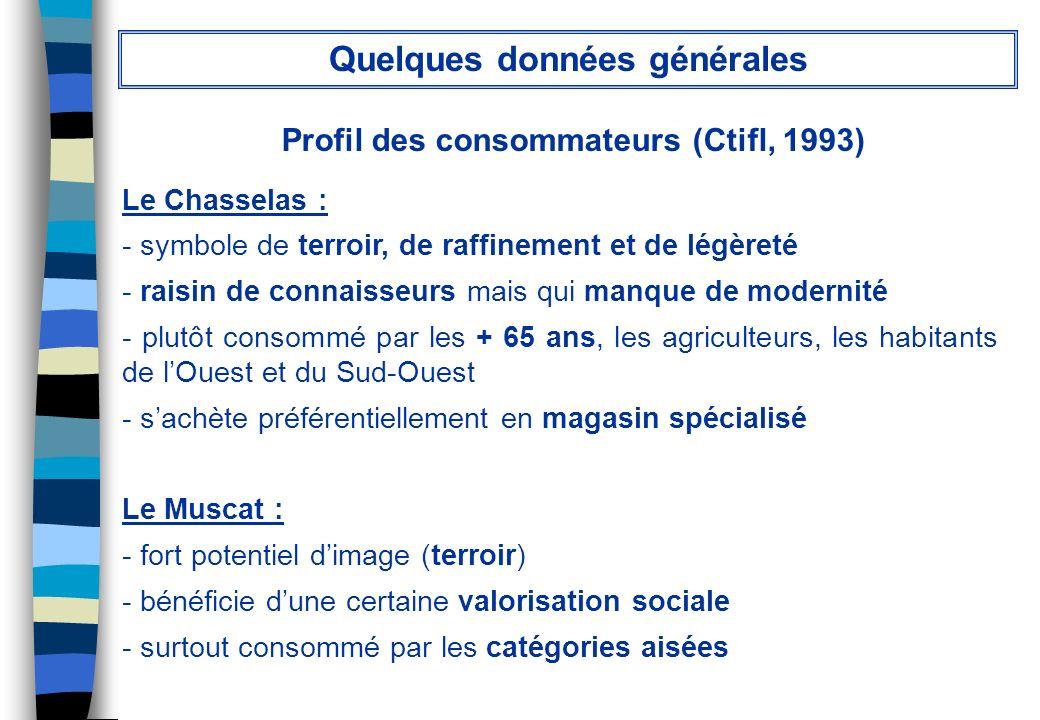 Profil des consommateurs (Ctifl, 1993) Quelques données générales Le Chasselas : - symbole de terroir, de raffinement et de légèreté - raisin de conna