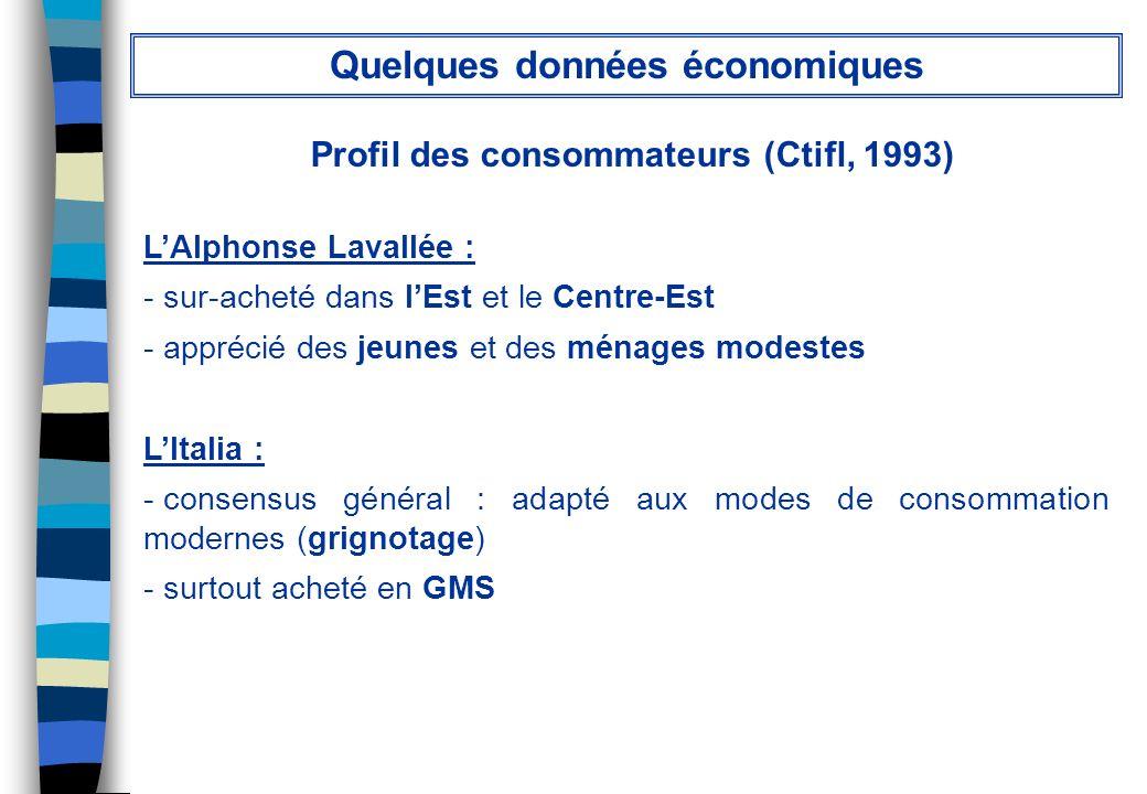 Profil des consommateurs (Ctifl, 1993) Quelques données économiques LAlphonse Lavallée : - sur-acheté dans lEst et le Centre-Est - apprécié des jeunes