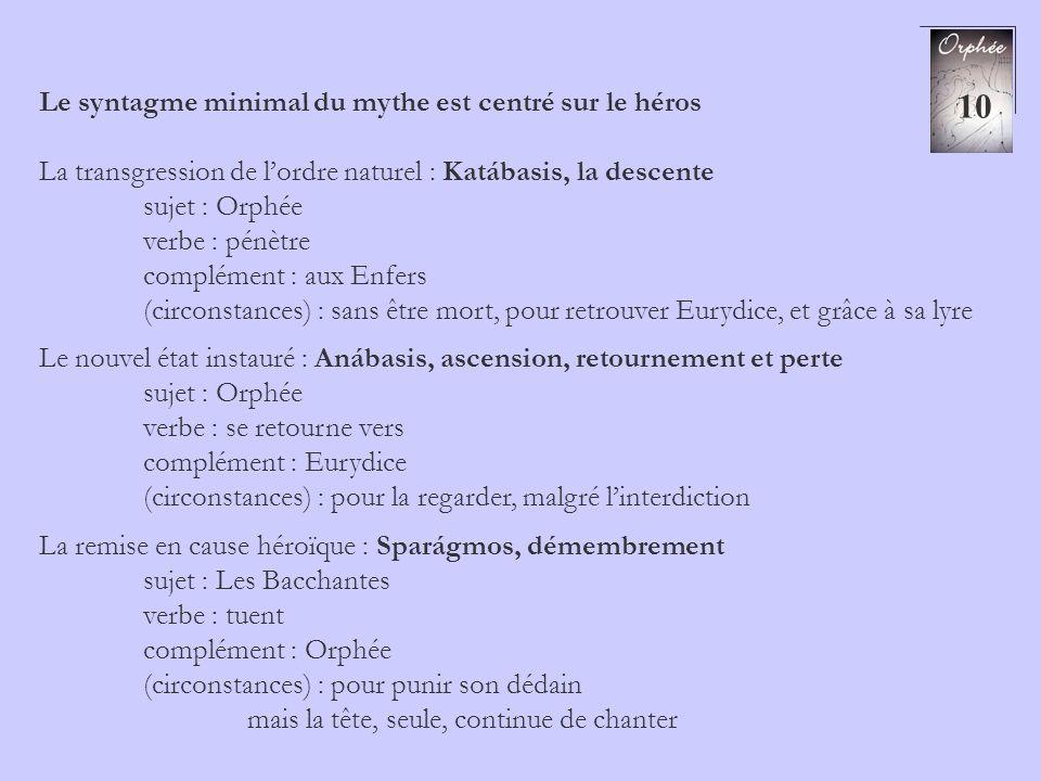 10 Le syntagme minimal du mythe est centré sur le héros La transgression de lordre naturel : Katábasis, la descente sujet : Orphée verbe : pénètre com