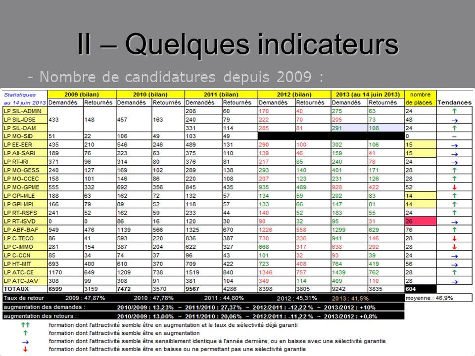 II – Quelques indicateurs - Nombre de candidatures depuis 2009 :