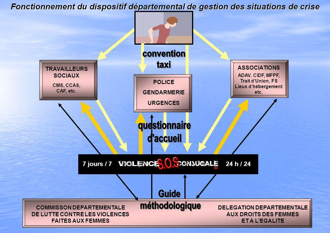 POLICE GENDARMERIE URGENCES TRAVAILLEURS SOCIAUX CMS, CCAS, CAF, etc. ASSOCIATIONS ADAV, CIDF, MFPF, Trait dUnion, FS Lieux dhébergement etc. COMMISSO