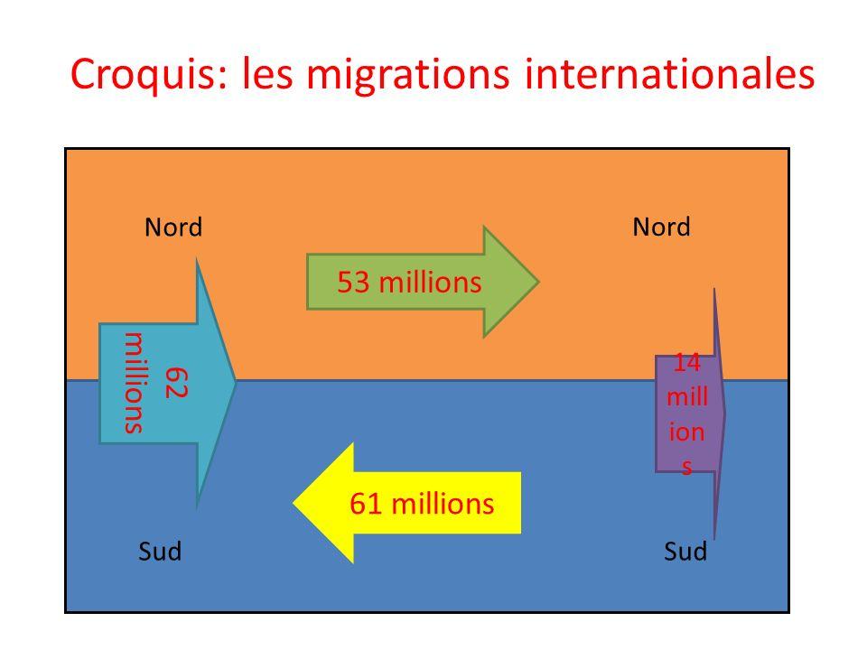 Croquis: les migrations internationales 53 millions 62 millions 14 mill ion s 61 millions Nord Sud
