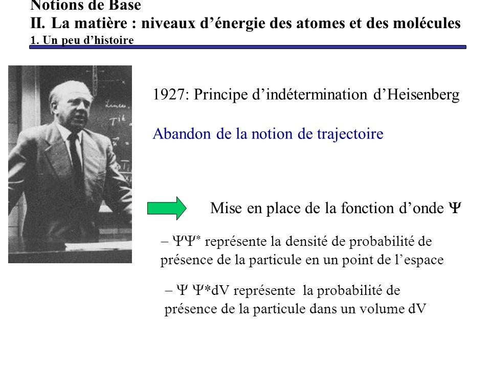 Notions de Base II. La matière : niveaux dénergie des atomes et des molécules 1. Un peu dhistoire 1927: Principe dindétermination dHeisenberg Abandon