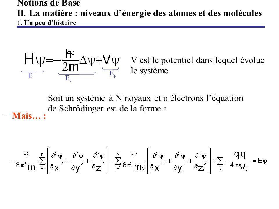 V est le potentiel dans lequel évolue le système Notions de Base II. La matière : niveaux dénergie des atomes et des molécules 1. Un peu dhistoire Soi