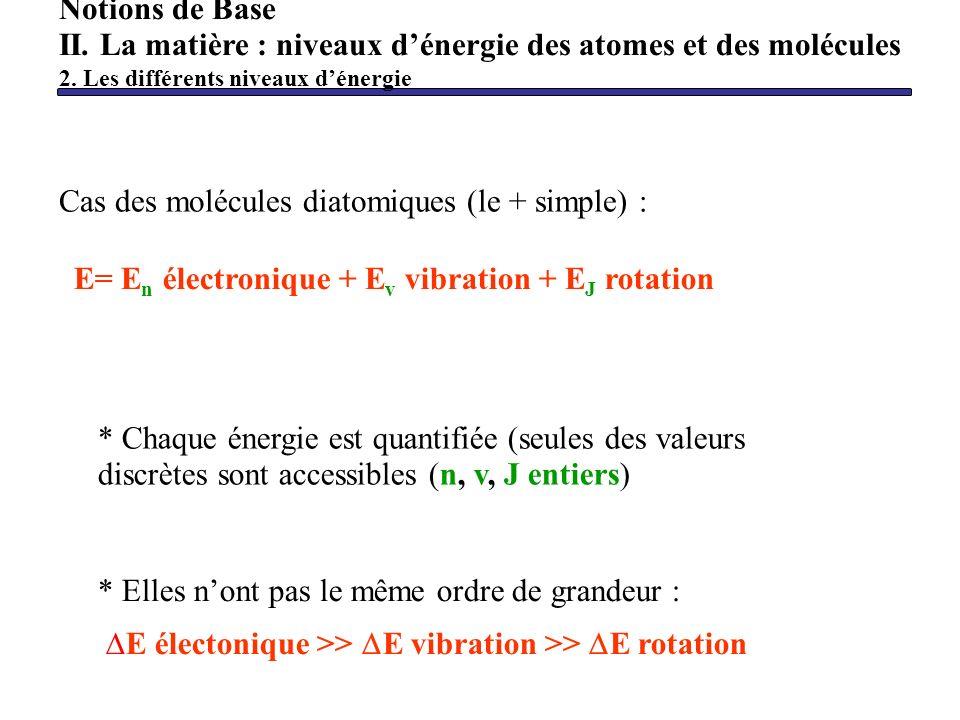 Cas des molécules diatomiques (le + simple) : E= E n électronique + E v vibration + E J rotation * Chaque énergie est quantifiée (seules des valeurs d
