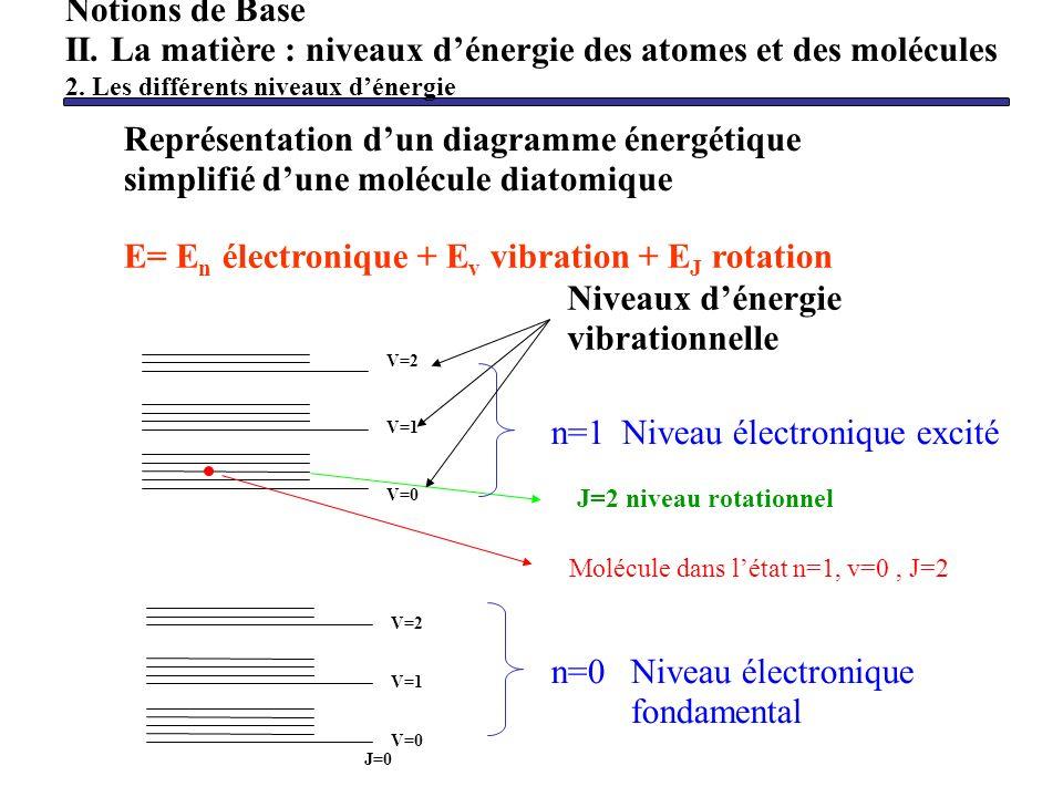 Représentation dun diagramme énergétique simplifié dune molécule diatomique V=0 V=2 V=1 V=0 V=1 V=2 J=0 J=2 niveau rotationnel E= E n électronique + E