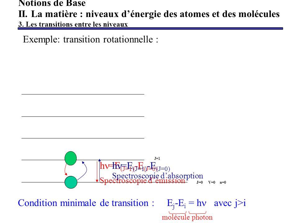 Condition minimale de transition :E j -E i = h avec j>i Exemple: transition rotationnelle : V=0 n=0J=0 J=1 h =E (J=1) -E (J=0) Spectroscopie démission