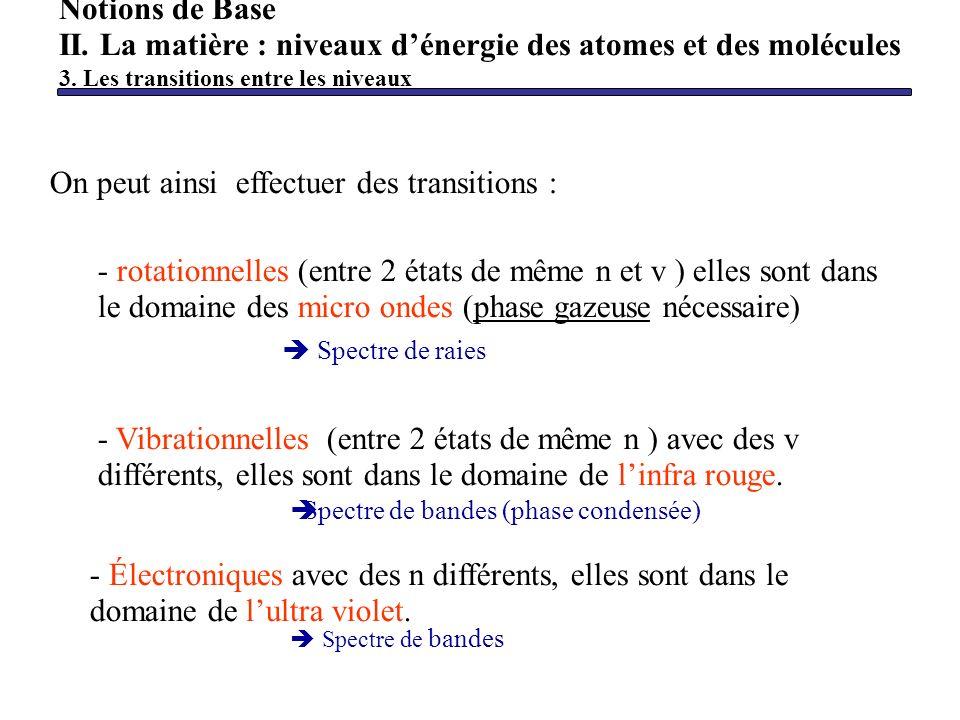 - Vibrationnelles (entre 2 états de même n ) avec des v différents, elles sont dans le domaine de linfra rouge. On peut ainsi effectuer des transition