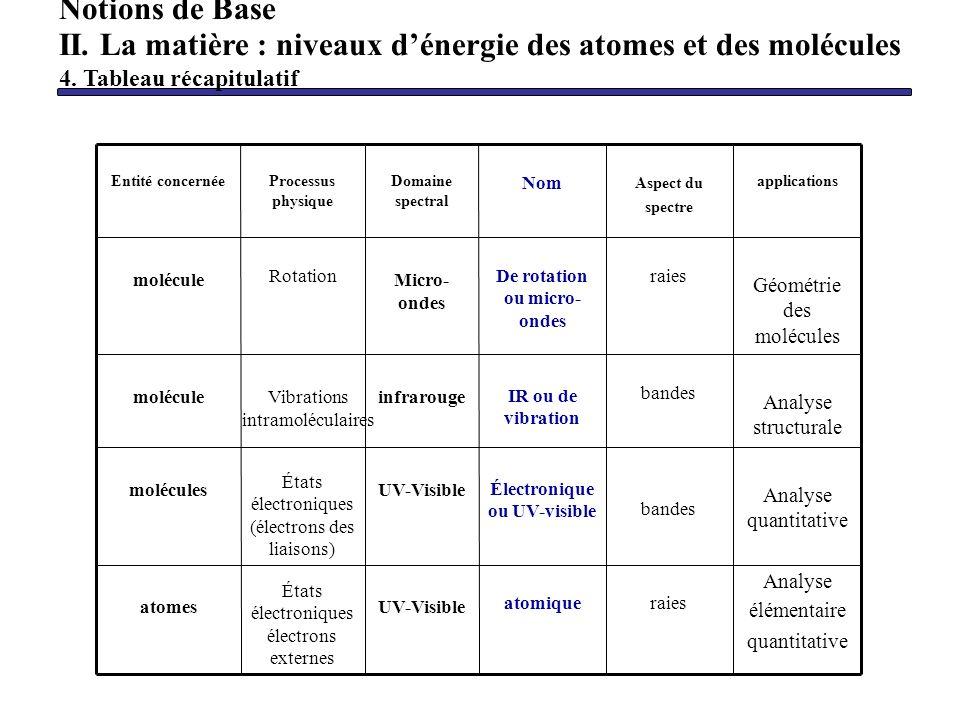 Analyse élémentaire quantitative raiesatomique UV-Visible États électroniques électrons externes atomes Analyse quantitative bandes Électronique ou UV
