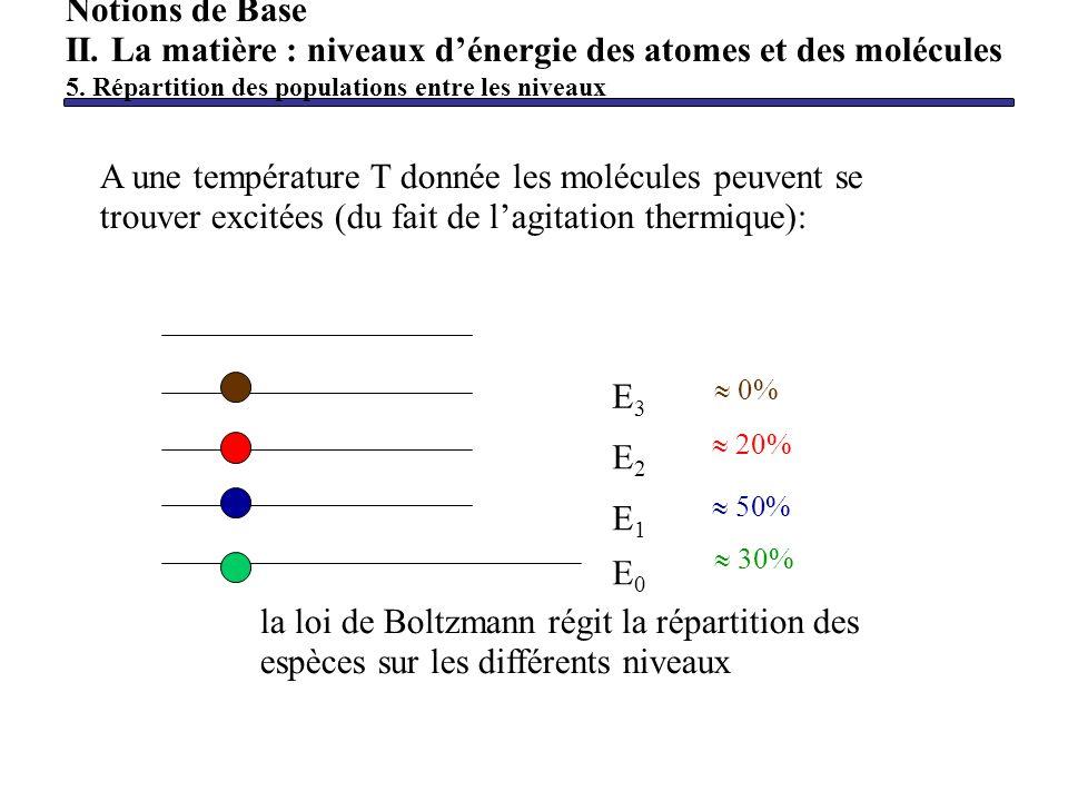 A une température T donnée les molécules peuvent se trouver excitées (du fait de lagitation thermique): la loi de Boltzmann régit la répartition des e
