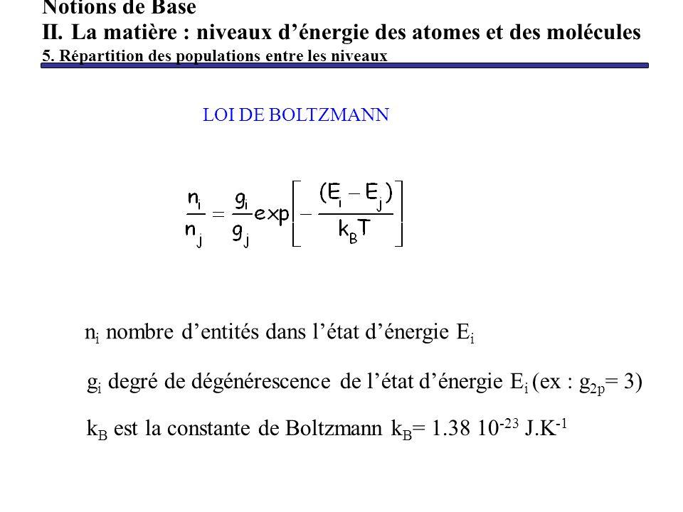 LOI DE BOLTZMANN Notions de Base II. La matière : niveaux dénergie des atomes et des molécules 5. Répartition des populations entre les niveaux n i no