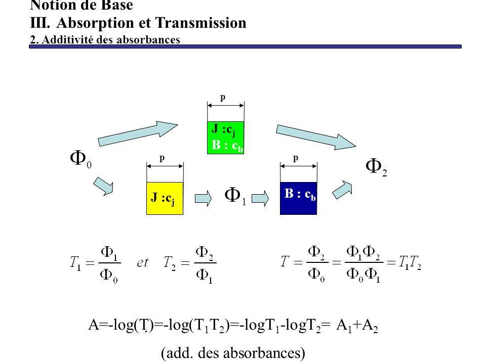 Notion de Base III. Absorption et Transmission 2. Additivité des absorbances A=-log(T)=-log(T 1 T 2 )=-logT 1 -logT 2 = A 1 +A 2 (add. des absorbances