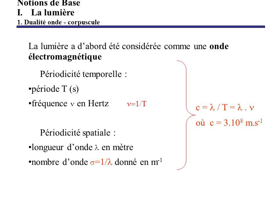Représentation dun diagramme énergétique simplifié dune molécule diatomique V=0 V=2 V=1 V=0 V=1 V=2 J=0 J=2 niveau rotationnel E= E n électronique + E v vibration + E J rotation Notions de Base II.