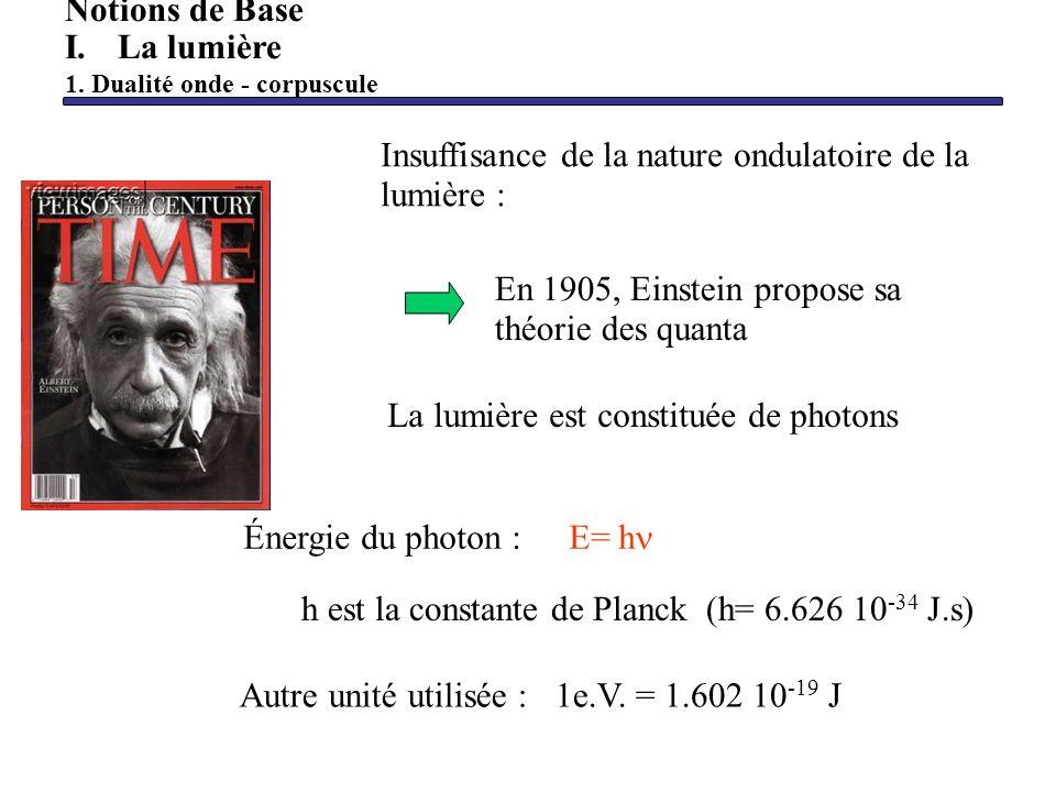 Condition minimale de transition :E j -E i = h avec j>i Exemple: transition rotationnelle : V=0 n=0J=0 J=1 h =E (J=1) -E (J=0) Spectroscopie démission h =E (J=1) -E (J=0) Spectroscopie dabsorption Notions de Base II.
