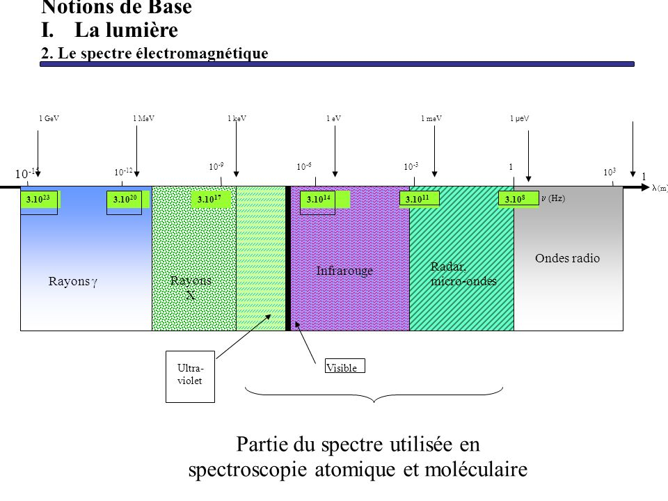 Partie du spectre utilisée en spectroscopie atomique et moléculaire Notions de Base I.La lumière 2. Le spectre électromagnétique (m ) 1010 10 -15 10 -