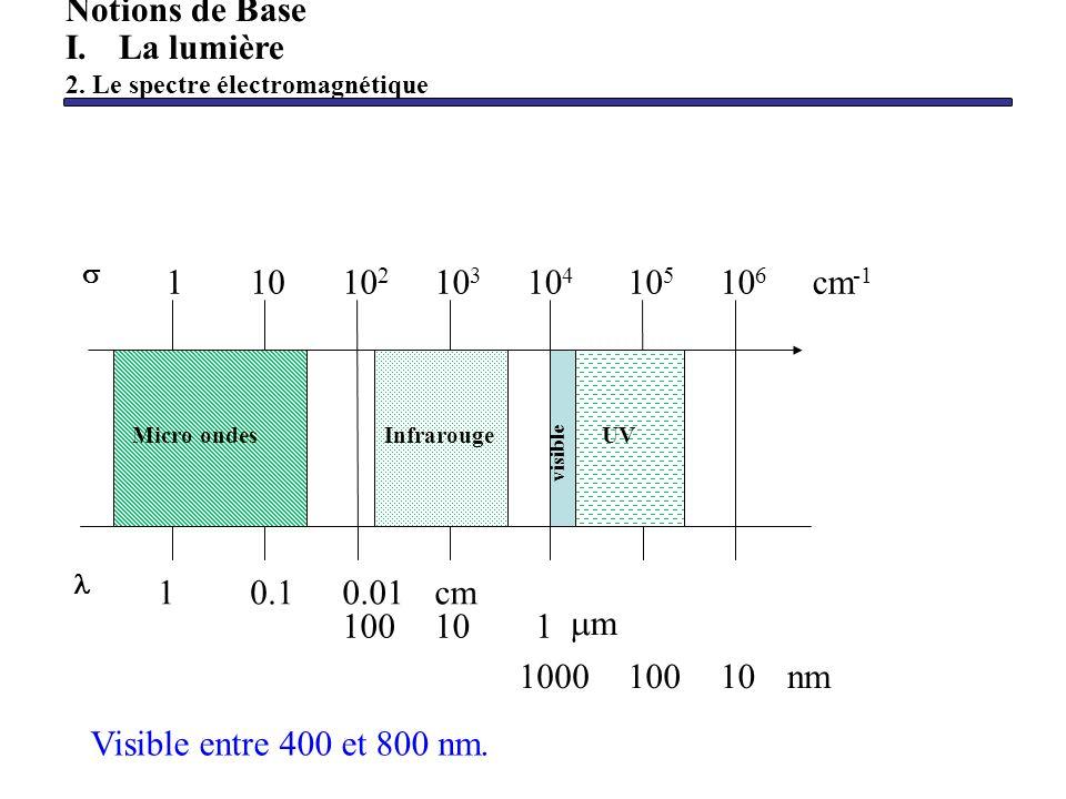 Visible entre 400 et 800 nm. Notions de Base I.La lumière 2. Le spectre électromagnétique 11010 2 10 3 10 4 10 5 10 6 cm -1 10.10.01cm 100101 m 100010