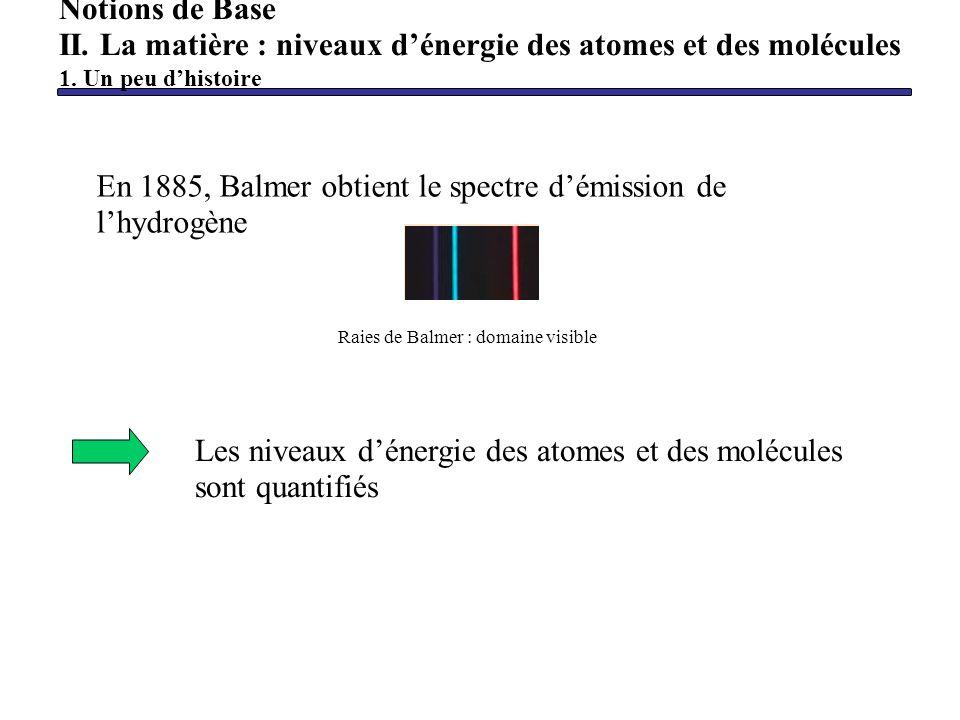 Les niveaux dénergie des atomes et des molécules sont quantifiés En 1885, Balmer obtient le spectre démission de lhydrogène Raies de Balmer : domaine