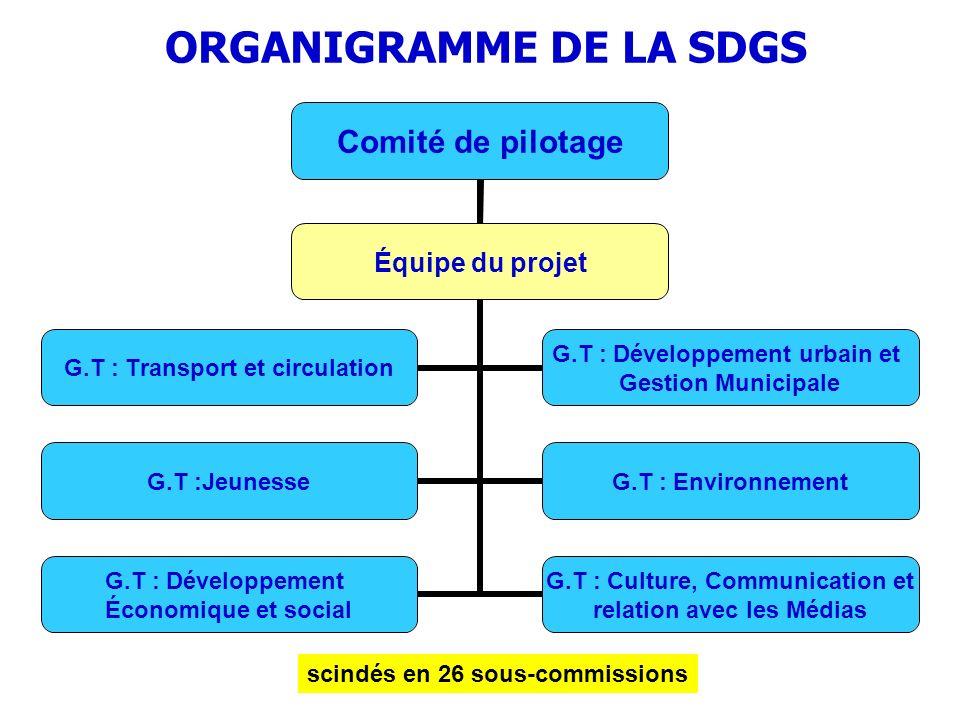 ORGANIGRAMME DE LA SDGS Comité de pilotage G.T : Transport et circulation G.T : Développement urbain et Gestion Municipale G.T :Jeunesse G.T : Environ