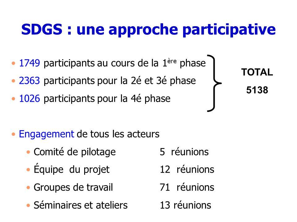 1749 participants au cours de la 1 ère phase 2363 participants pour la 2é et 3é phase 1026 participants pour la 4é phase Engagement de tous les acteur