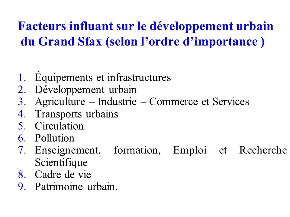 Facteurs influant sur le développement urbain du Grand Sfax (selon lordre dimportance ) 1.Équipements et infrastructures 2.Développement urbain 3.Agri