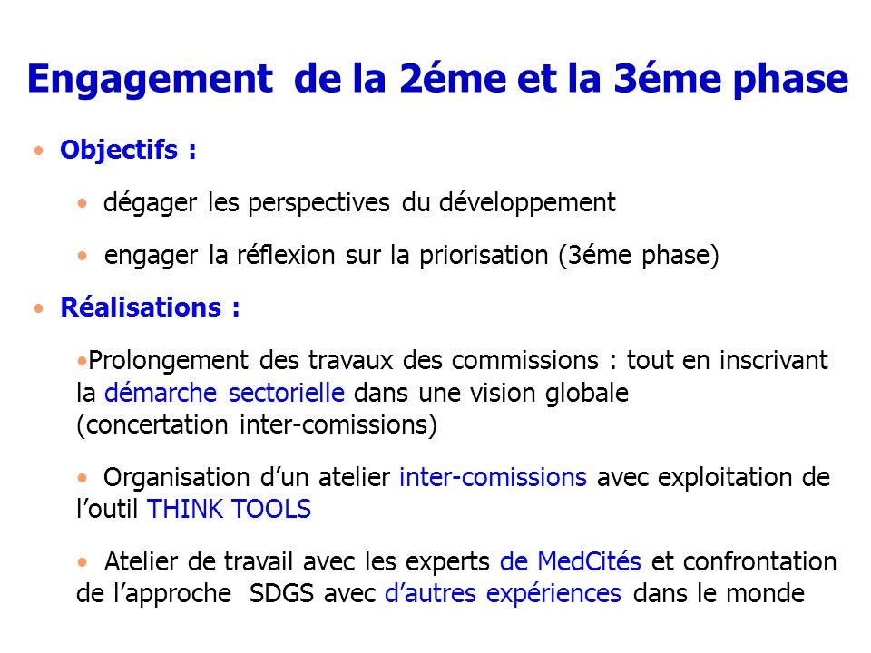 Engagement de la 2éme et la 3éme phase Objectifs : dégager les perspectives du développement engager la réflexion sur la priorisation (3éme phase) Réa