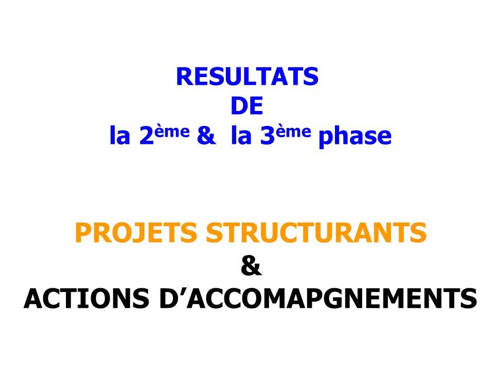 RESULTATS DE la 2 ème & la 3 ème phase PROJETS STRUCTURANTS & ACTIONS DACCOMAPGNEMENTS