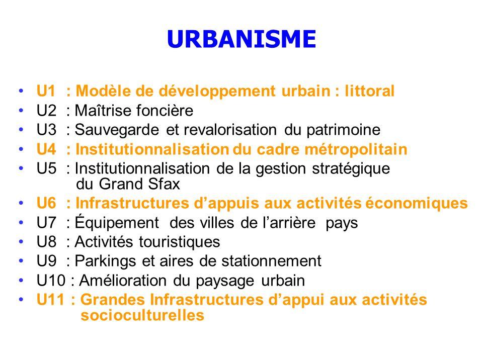 URBANISME U1 : Modèle de développement urbain : littoral U2 : Maîtrise foncière U3 : Sauvegarde et revalorisation du patrimoine U4 : Institutionnalisa