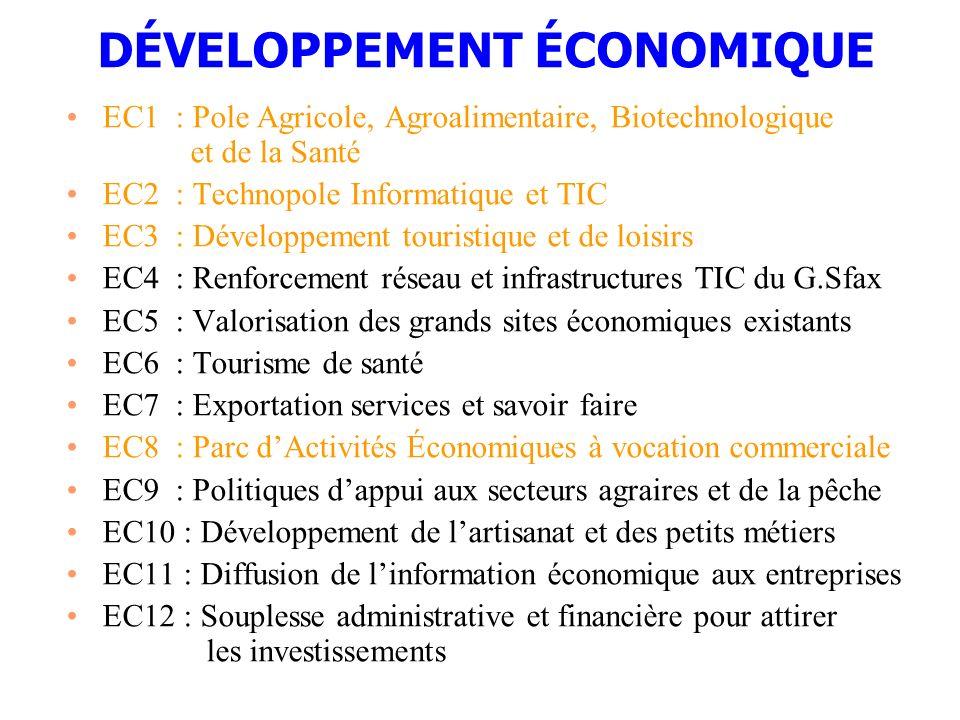DÉVELOPPEMENT ÉCONOMIQUE EC1 : Pole Agricole, Agroalimentaire, Biotechnologique et de la Santé EC2 : Technopole Informatique et TIC EC3 : Développemen