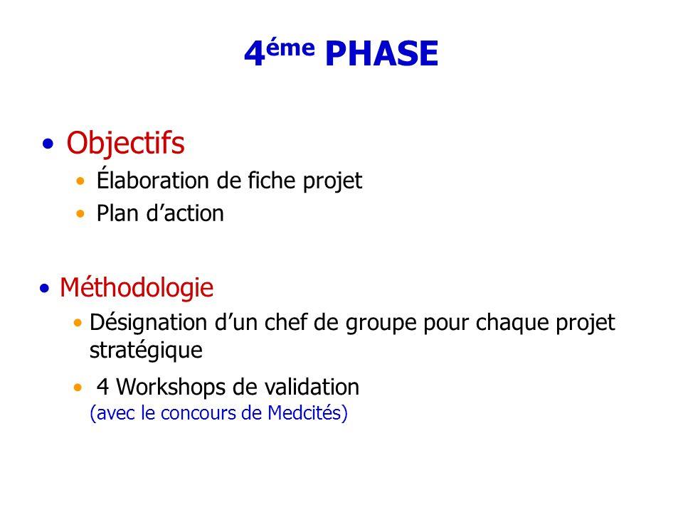 4 éme PHASE Objectifs Élaboration de fiche projet Plan daction Méthodologie Désignation dun chef de groupe pour chaque projet stratégique 4 Workshops