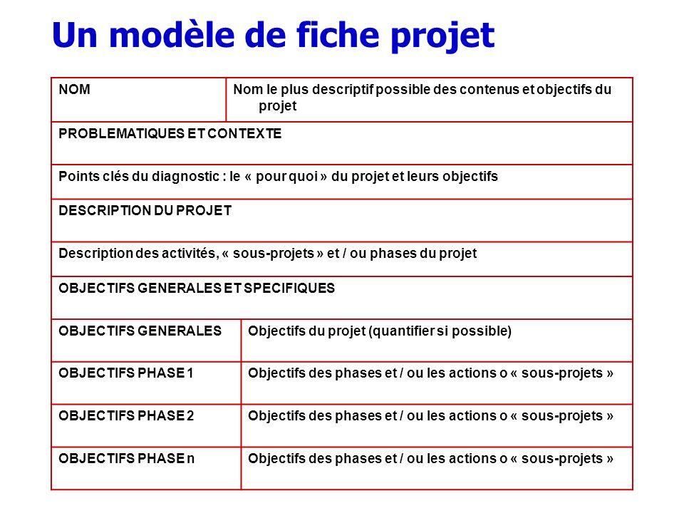 NOMNom le plus descriptif possible des contenus et objectifs du projet PROBLEMATIQUES ET CONTEXTE Points clés du diagnostic : le « pour quoi » du proj