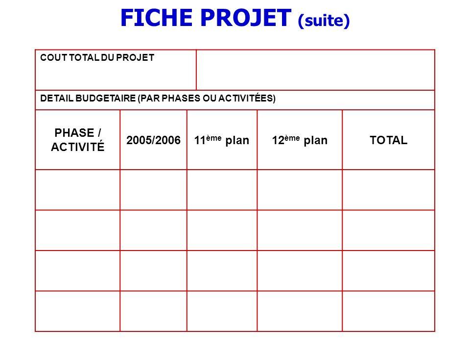 FICHE PROJET (suite) COUT TOTAL DU PROJET DETAIL BUDGETAIRE (PAR PHASES OU ACTIVITÉES) PHASE / ACTIVITÉ 2005/200611 ème plan12 ème planTOTAL