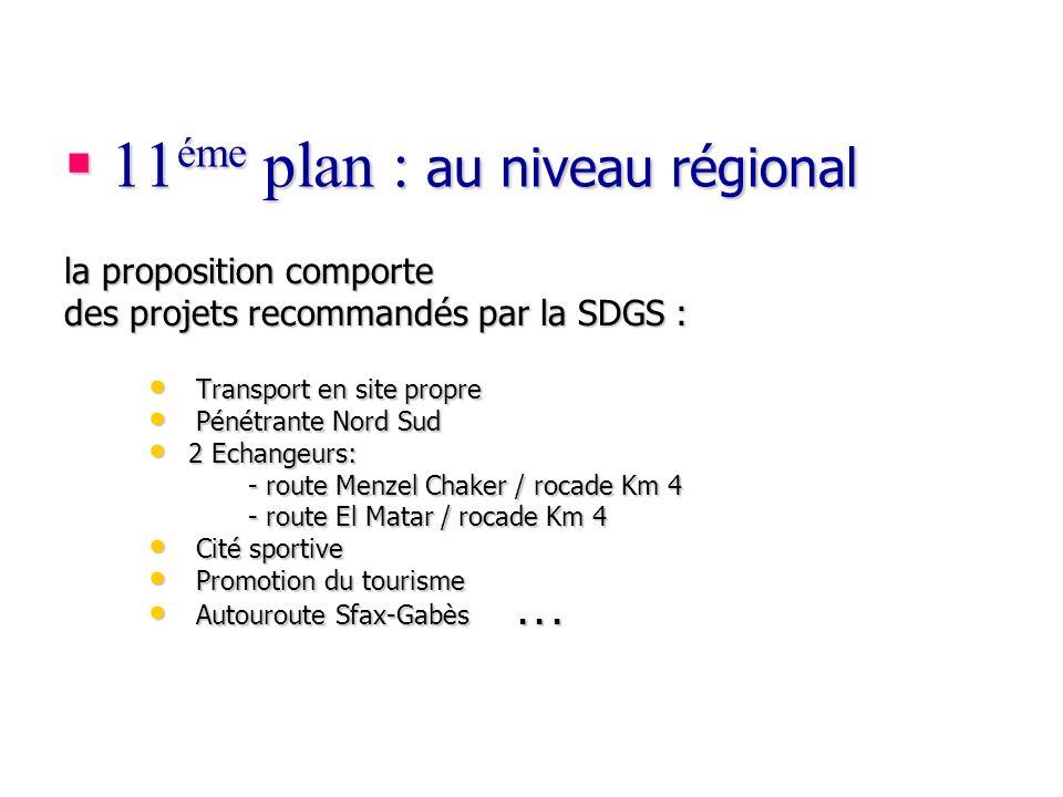 11 éme plan : au niveau régional 11 éme plan : au niveau régional Transport en site propre Transport en site propre Pénétrante Nord Sud Pénétrante Nor