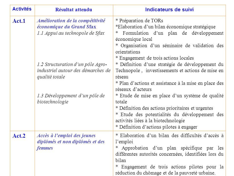Activités Résultat attendu Indicateurs de suivi Act.1 Amélioration de la compétitivité économique du Grand Sfax 1.1 Appui au technopole de Sfax 1.2 St