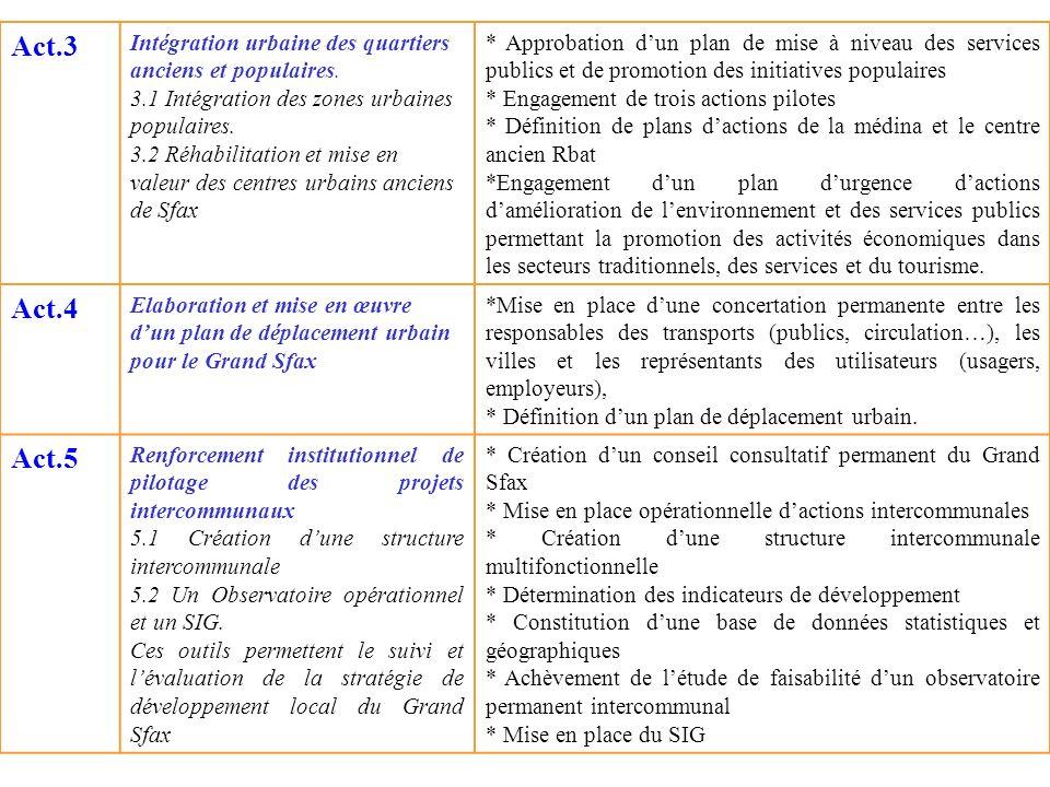 Act.3 Intégration urbaine des quartiers anciens et populaires. 3.1 Intégration des zones urbaines populaires. 3.2 Réhabilitation et mise en valeur des