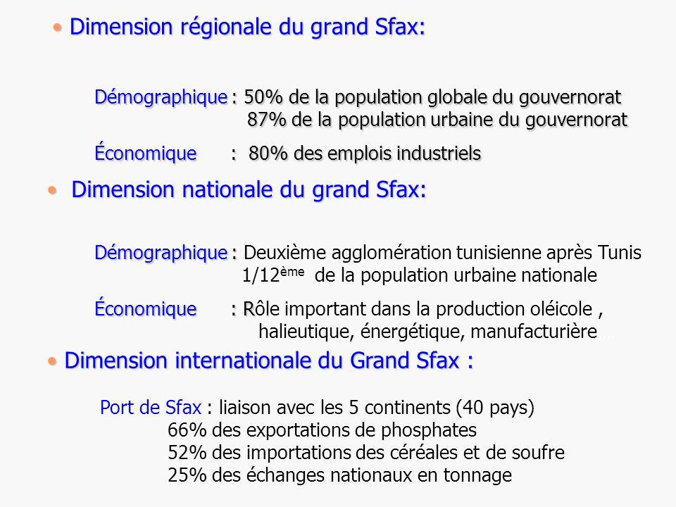 Dimension régionale du grand Sfax: Dimension régionale du grand Sfax: Démographique : 50% de la population globale du gouvernorat 87% de la population