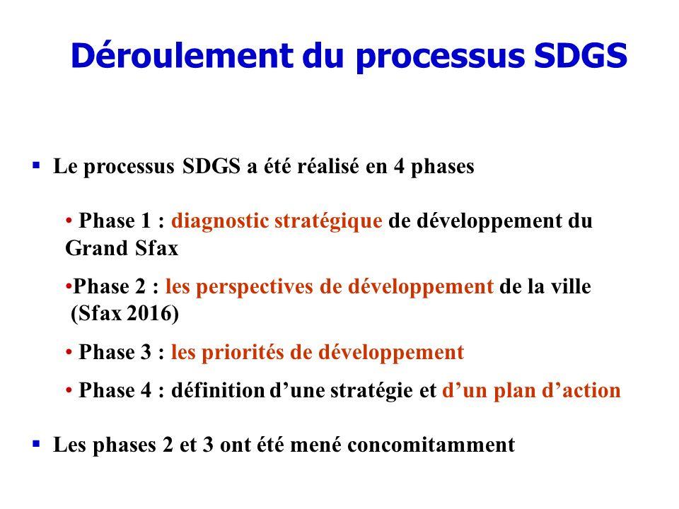Déroulement du processus SDGS Le processus SDGS a été réalisé en 4 phases Phase 1 : diagnostic stratégique de développement du Grand Sfax Phase 2 : le
