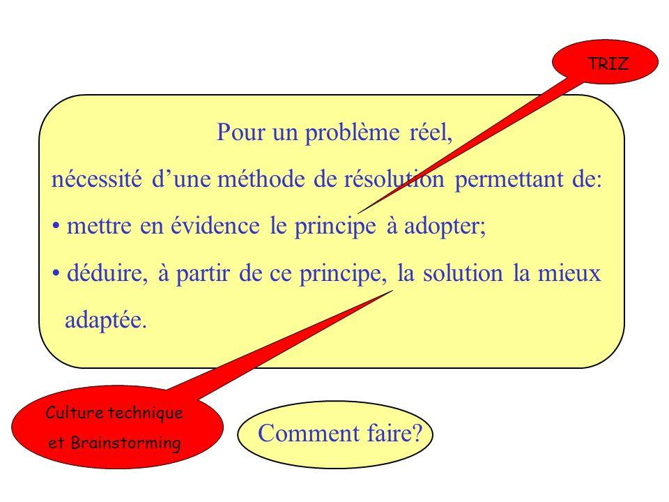 Pour un problème réel, nécessité dune méthode de résolution permettant de: mettre en évidence le principe à adopter; déduire, à partir de ce principe, la solution la mieux adaptée.