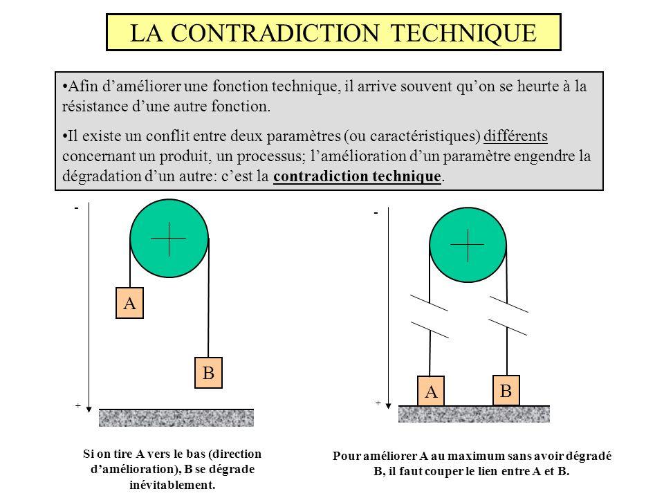 LA CONTRADICTION TECHNIQUE Afin daméliorer une fonction technique, il arrive souvent quon se heurte à la résistance dune autre fonction. Il existe un