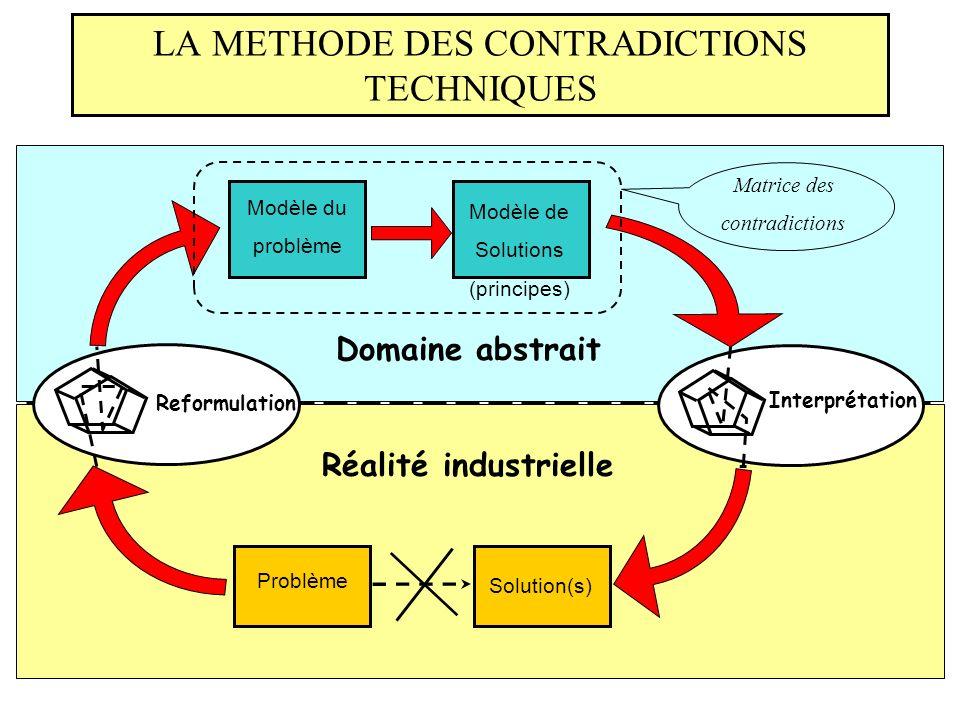 LA METHODE DES CONTRADICTIONS TECHNIQUES Domaine abstrait Réalité industrielle Matrice des contradictions Problème Modèle du problème Modèle de Solutions (principes) Reformulation Interprétation Solution(s)