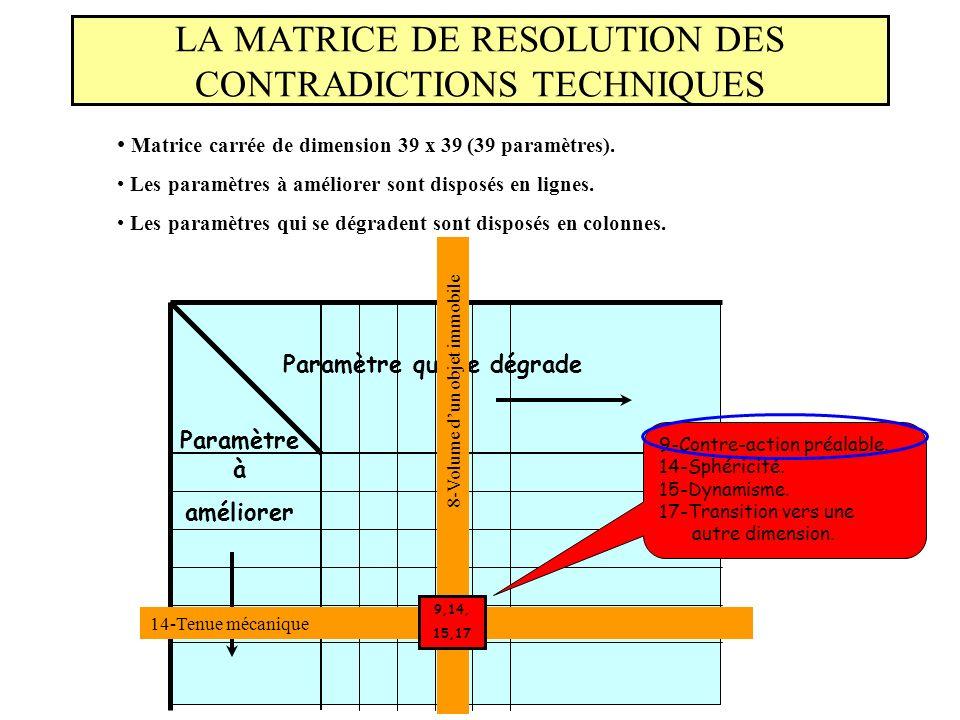 LA MATRICE DE RESOLUTION DES CONTRADICTIONS TECHNIQUES Matrice carrée de dimension 39 x 39 (39 paramètres). Les paramètres à améliorer sont disposés e